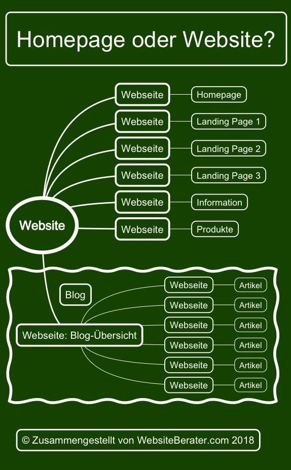 Die Struktur einer Website und die relevanten Begriffe